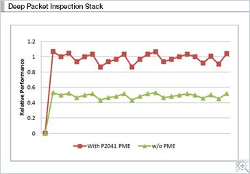 Signature Detection Technology | NXP