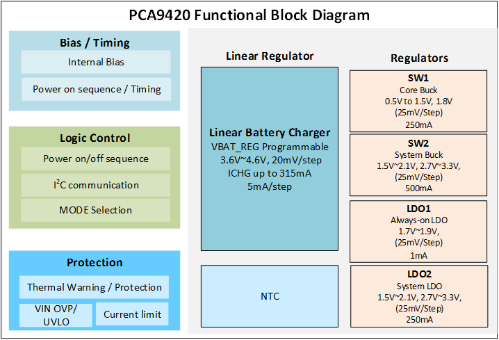 PCA9420 Block diagram