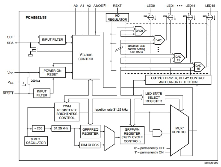 PCA9952_PCA9955 Block Diagram