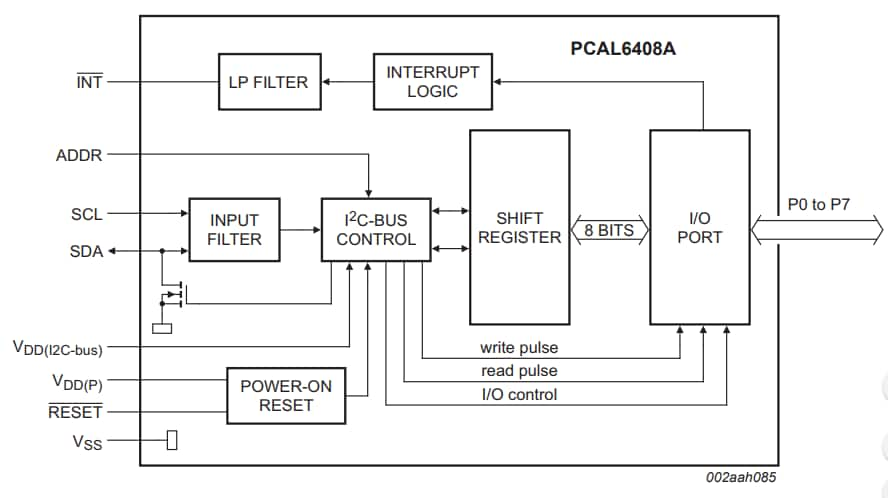 PCAL6408A Block Diagram