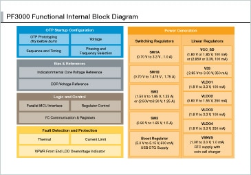 PF3000 Functional Internal Block Diagram
