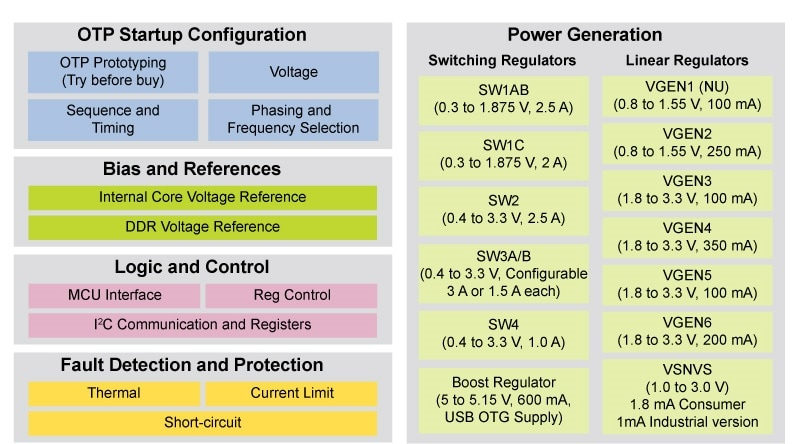 14 channel power management ic optimized for i mx 8m nxp rh nxp com