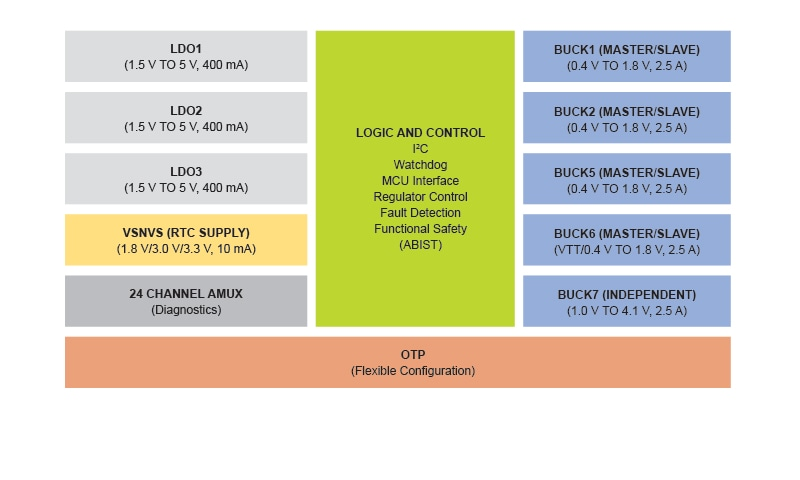 PF8101/PF8201 Multi-channel PMIC Block Diagram