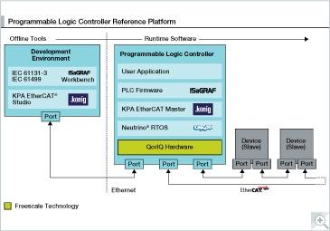 EtherCAT PLC Reference Platform for QorIQ | NXP