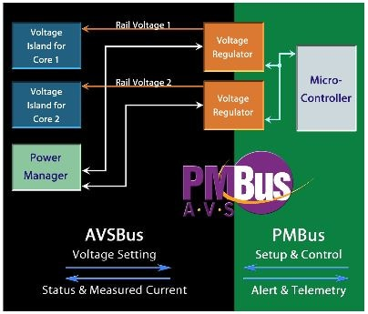 NXP® Power Management Bus (PMBus) Library