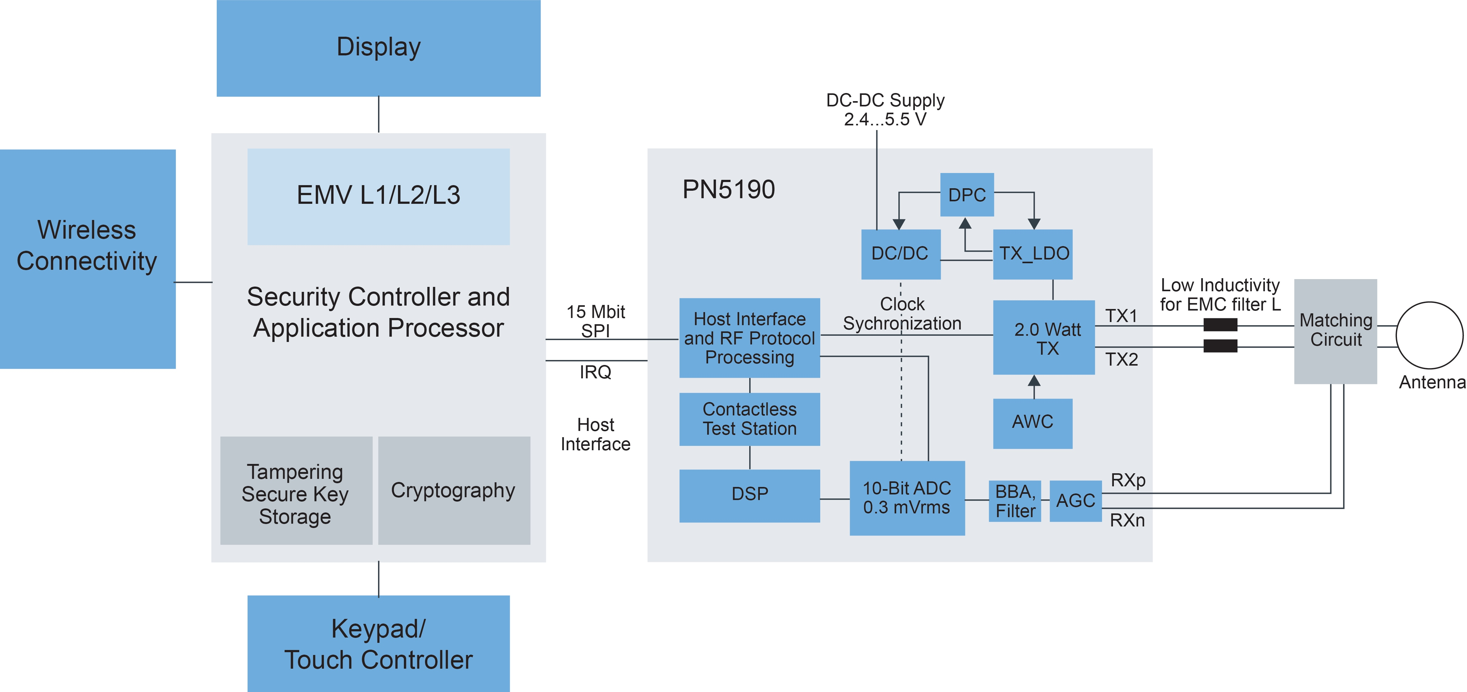 PN5190 System Block Diagram