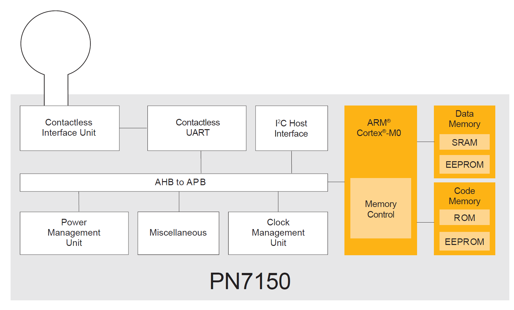 PN7150 | High performance NFC controller for smart devices | NXP
