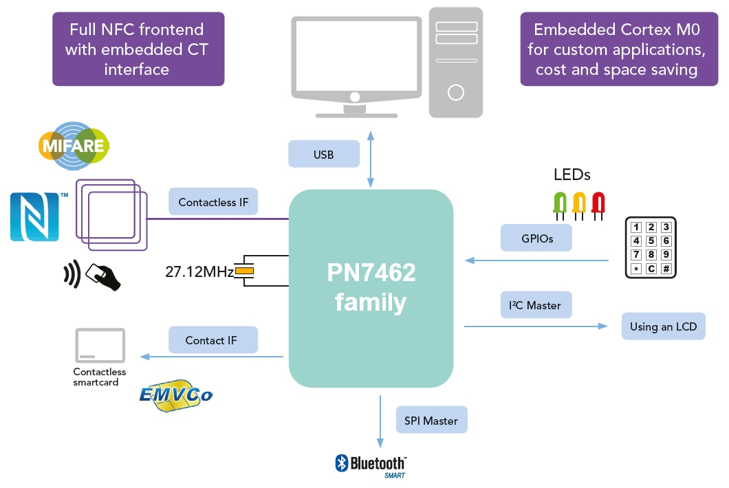 PN7462 Family Sample Application