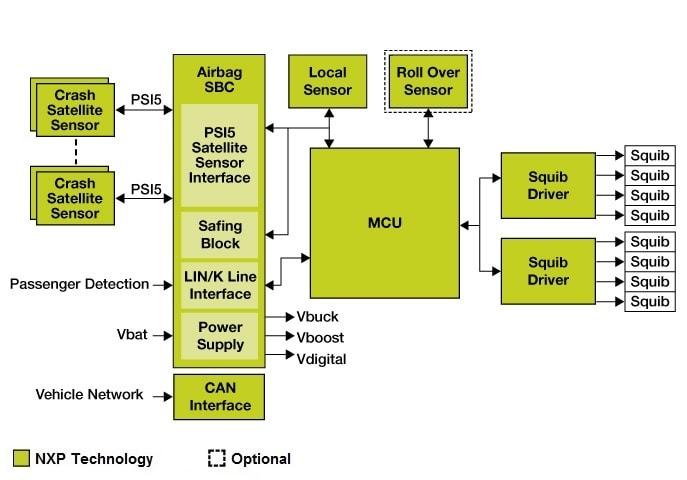psi5 airbag system|nxp, Wiring diagram