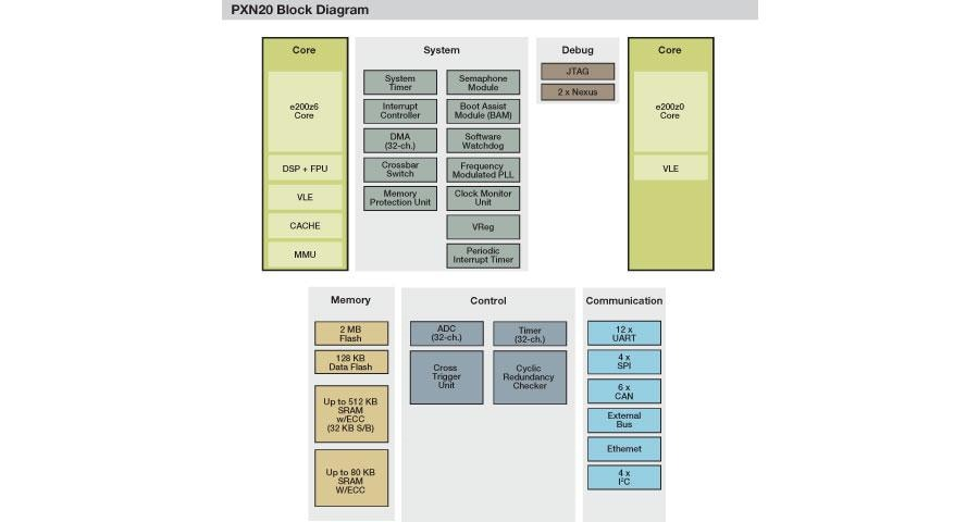 PXN20 Microcontroller Block Diagram
