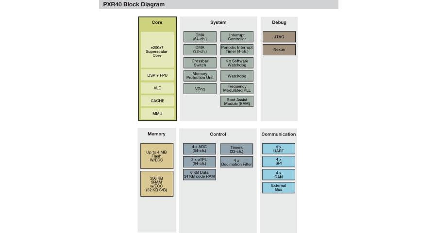 PXR40 Microcontroller Block Diagram
