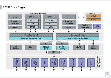 PXS30 Microcontroller Block Diagram