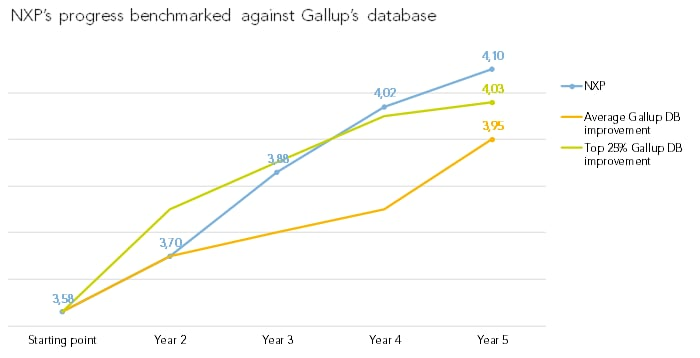 Progress Gallup