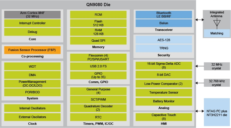 QN9080SIP Block Diagram