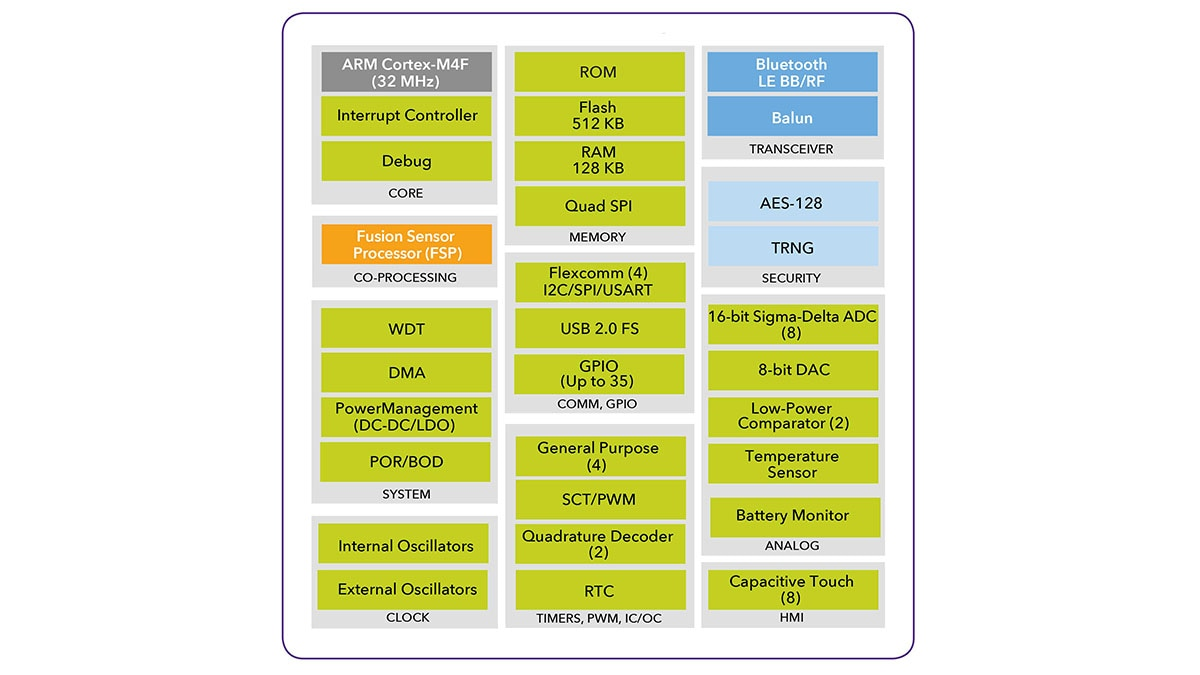 Qn908x Ultra Low Power Bluetooth Energy System On Chip Soc Industrial Communications Arm Block Diagram