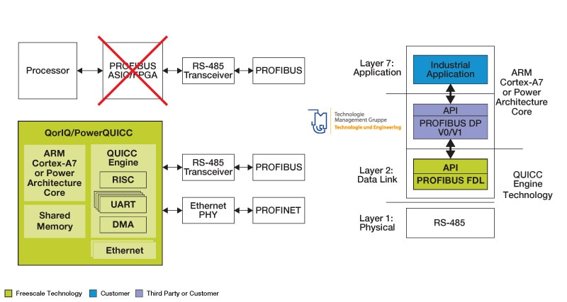 PROFIBUS Block Diagram