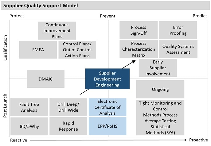 Software Quality Support Model