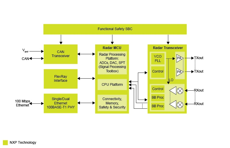 Automotive Radar System Product Solutions | NXP