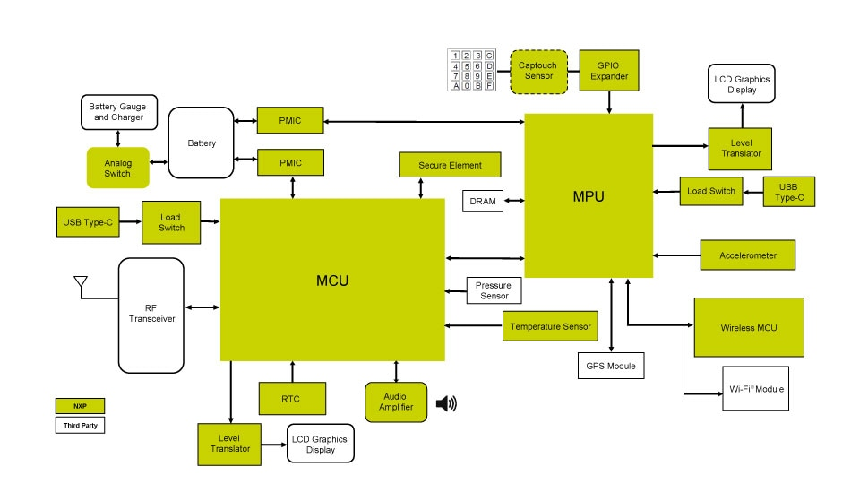 Radio System Block Diagram