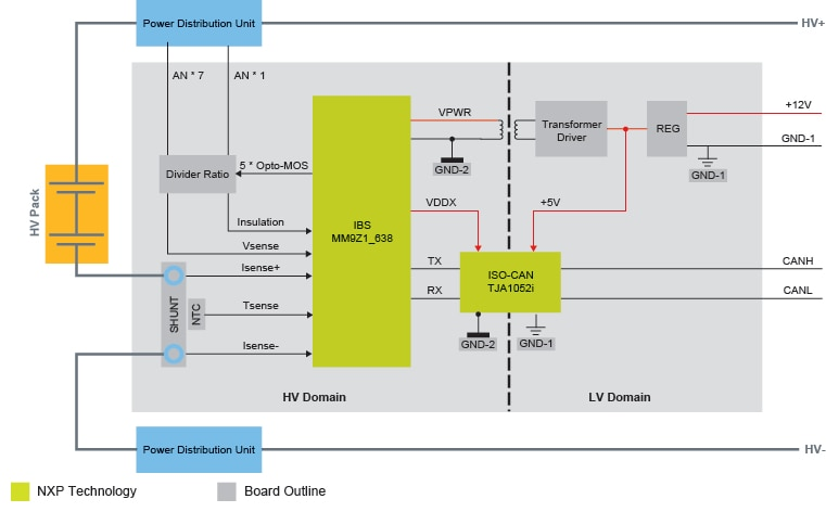 RD9Z1-638BJBEVM Block Diagram