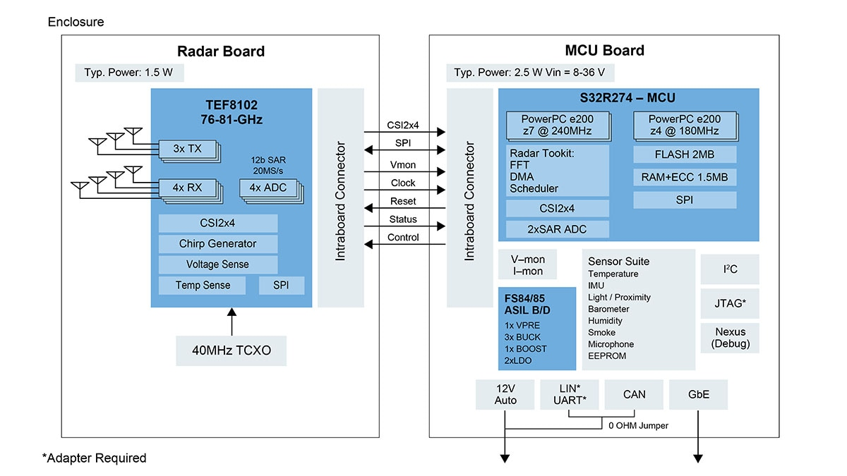 S32R274 End-to-End Reference Design Kit, Engineered for High-Performance Automotive Radar - Block Diagram