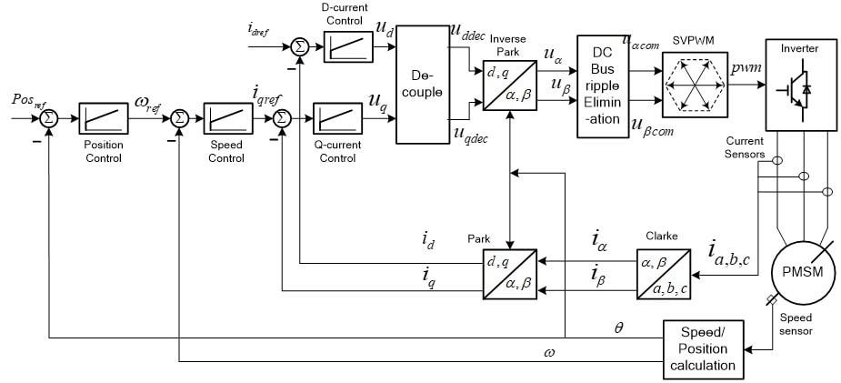 Simple Servo Motor Control Solution