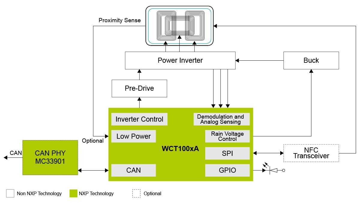 WCT-5WTXAUTO Block diagram