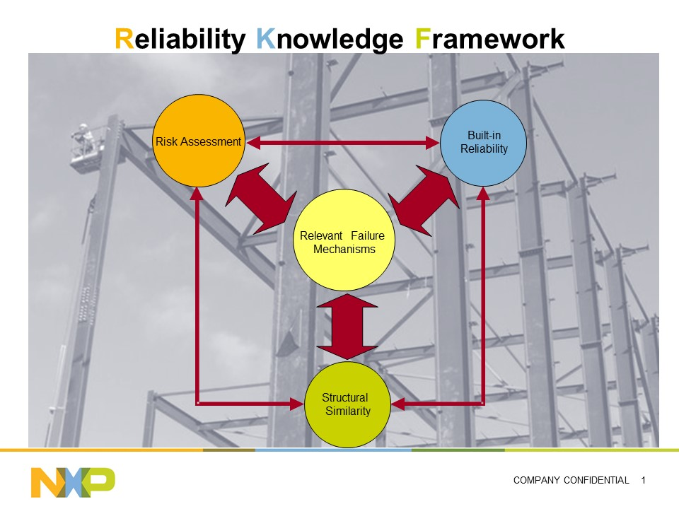 NXP's Reliability Knowledge Framework