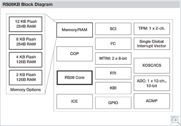 S08KB Microcontroller Block Diagram