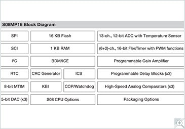 Freescale S08MP Microcontroller Block Diagram