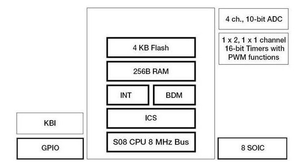 Freescale S08QD Microcontroller Block Diagram
