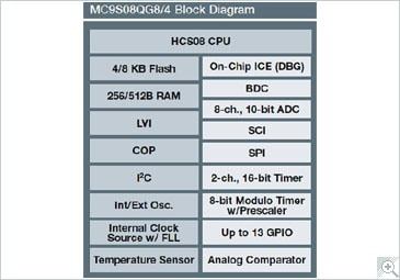 Freescale S08QG Microcontroller Block Diagram