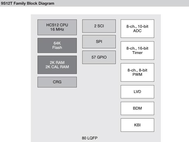 NXP<sup>&#174;</sup> S12T Microcontroller Block Diagram