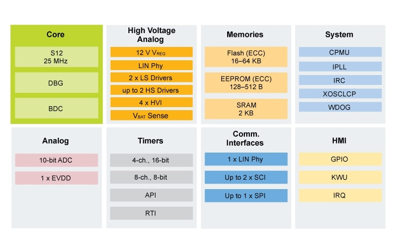 S12VR Microcontroller Block Diagram