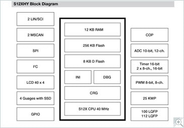 S12XHY Microcontroller Block Diagram
