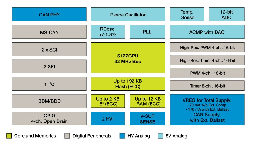 S12 MagniV Mixed-Signal MCU for CAN Applications