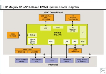 s12zvh automotive hvac system with lcd nxp building systems diagrams s12zvh hvac lcd block diagram