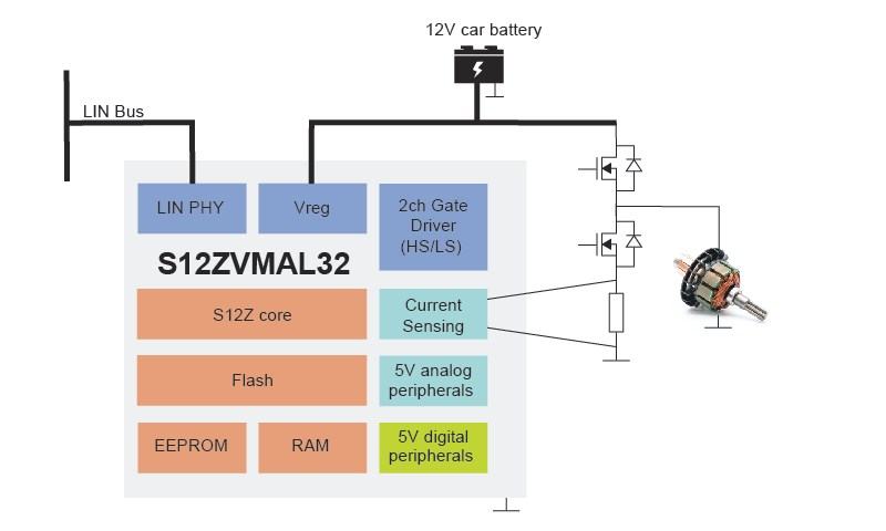 DC Motor Application Using S12ZVMA