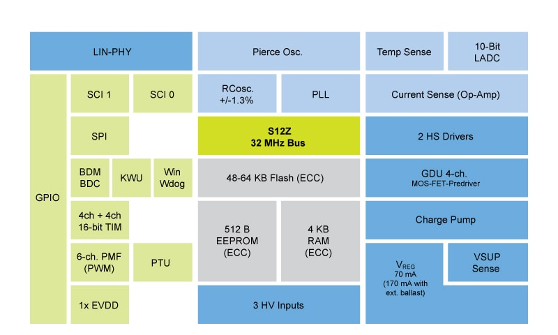 S12ZVMB Block Diagram