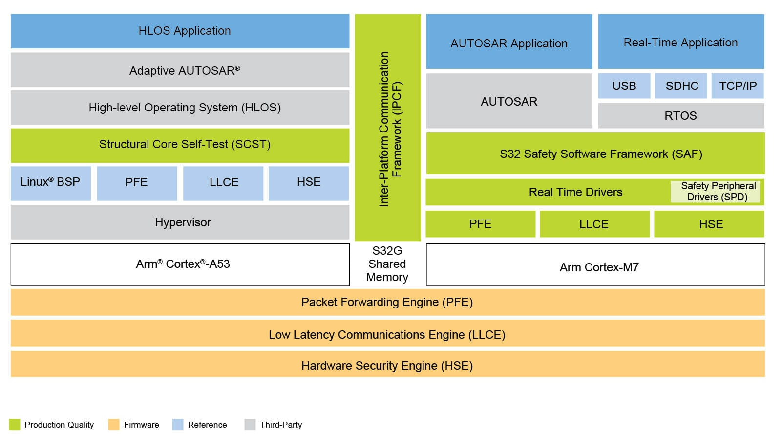S32G2 Processors Software Ecosystem