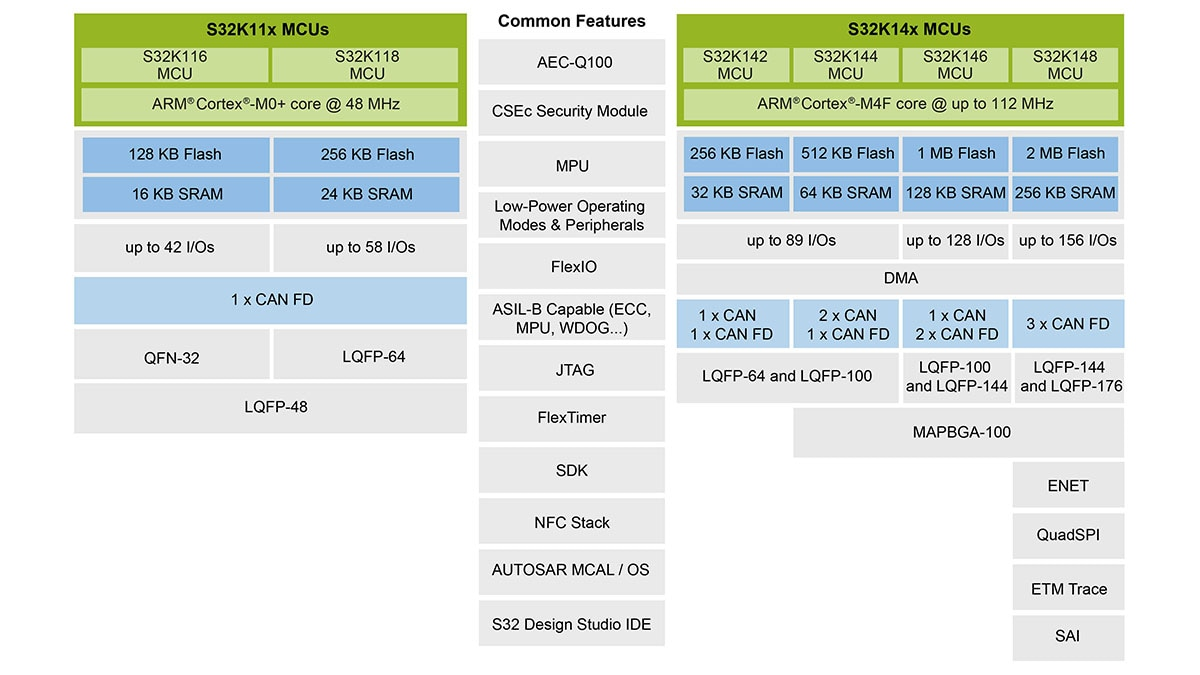 S32K Block Diagram