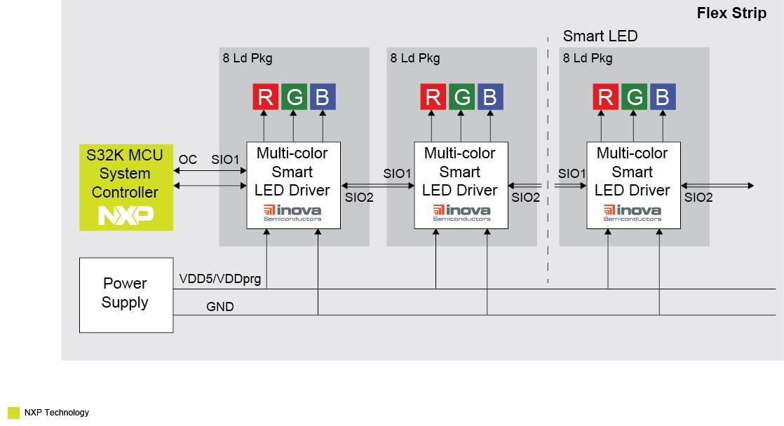 S32K-ISELED LED lighting solution