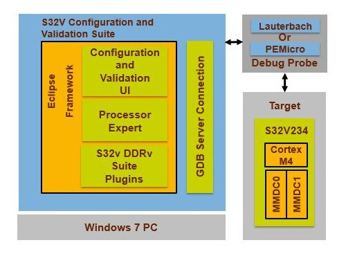 S32V DDR Configuration and Validation Suite