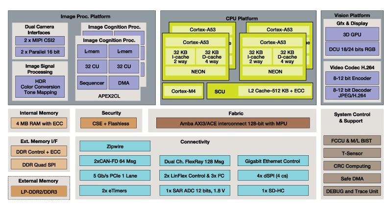 S32V234 Vision Processor | NXP