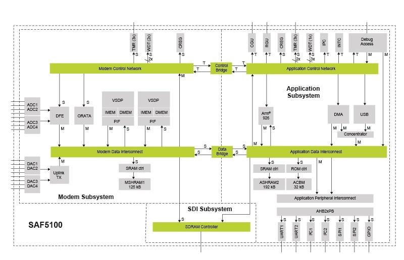 Saf5100  U2013 V2x Baseband Processor