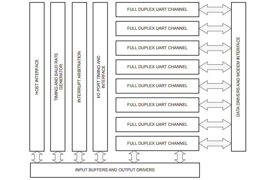 SC28L198 Block Diagram