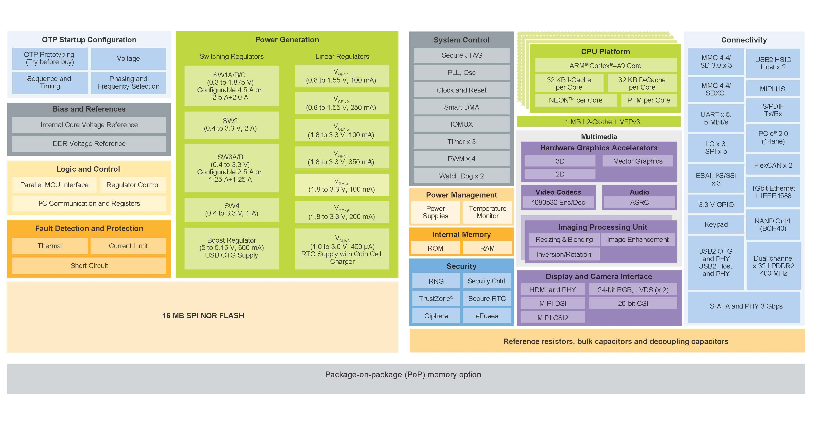 Single Chip Module Imx 6d Nxp Block Diagram Of The Human Computer Interface System Mx 6dual