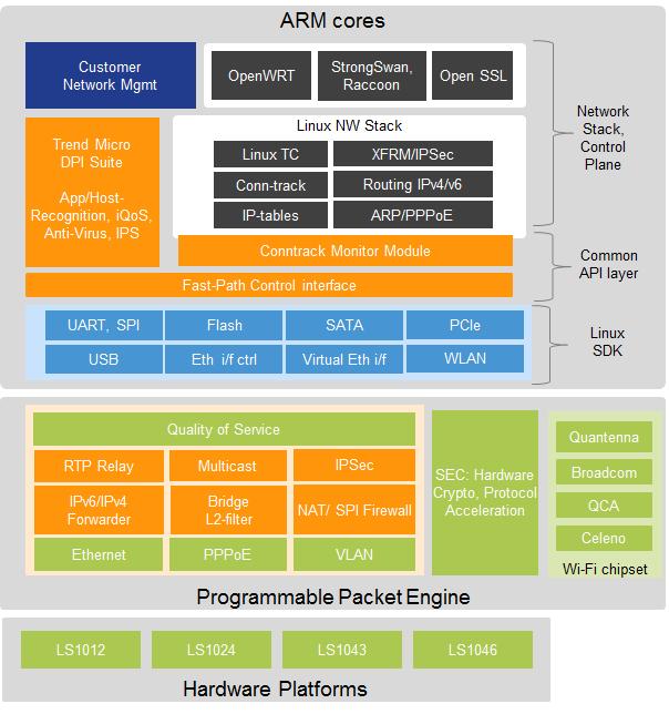 QorIQ Layerscape Secure Platform | NXP