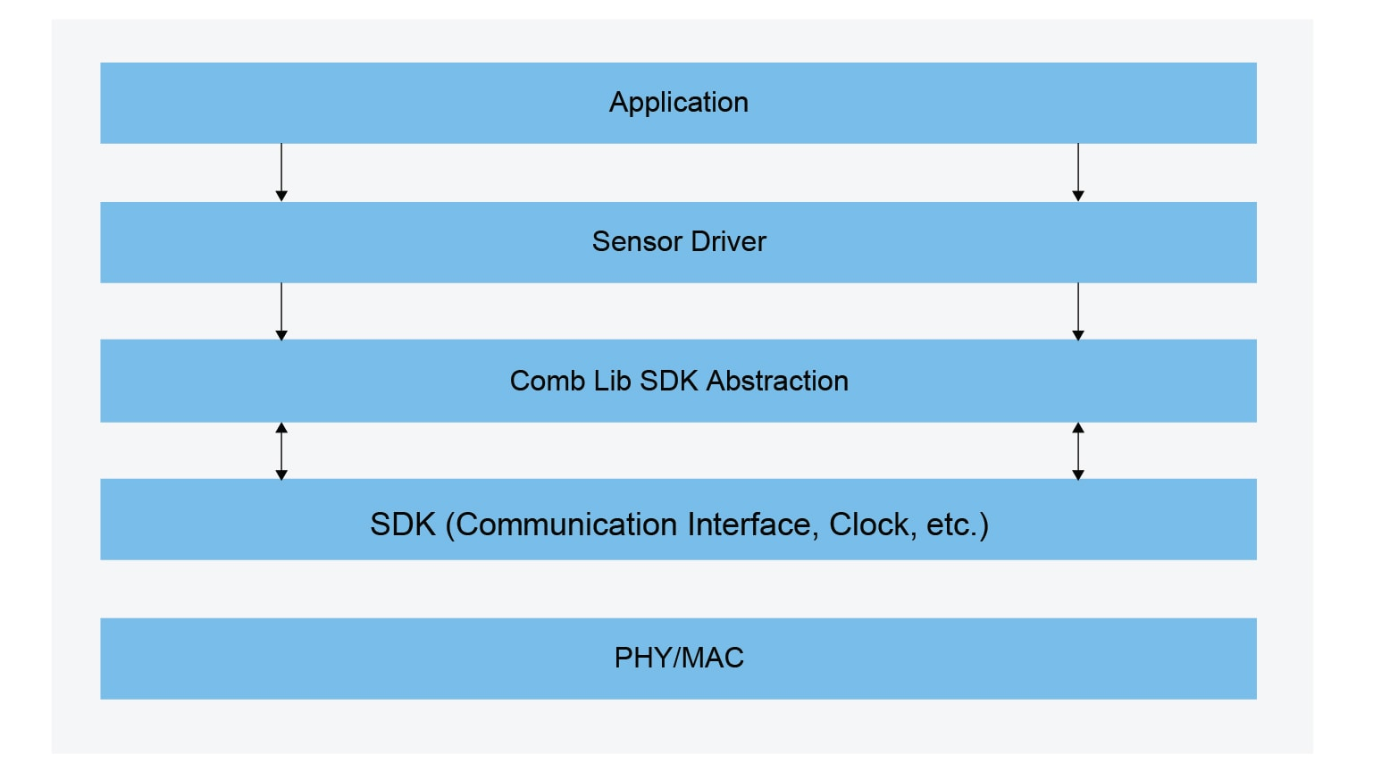 Sensor Driver - Architecture Block Diagram
