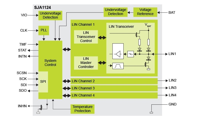 SJA1124 Block Diagram